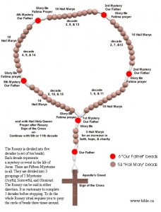 catholic-rosary